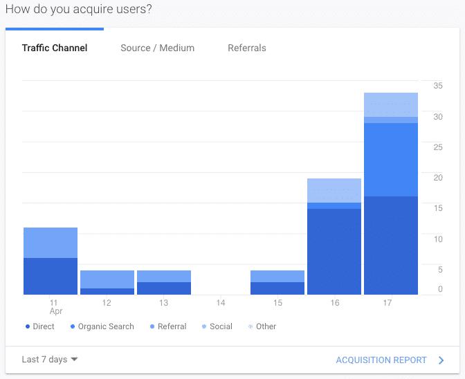 google analytics acquisition graphic