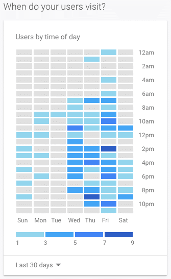 google analytics time of day graphic